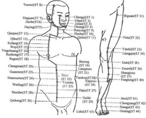 akupunktūros taškai